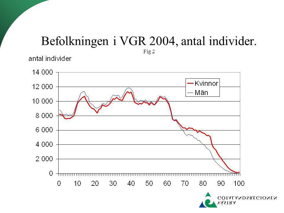 Befolkningen i VGR 2004, antal individer. Fig 2