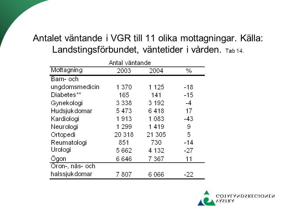 Antalet väntande i VGR till 11 olika mottagningar