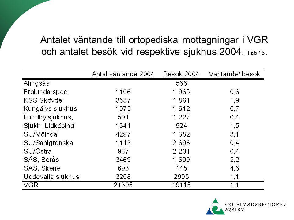Antalet väntande till ortopediska mottagningar i VGR och antalet besök vid respektive sjukhus 2004.