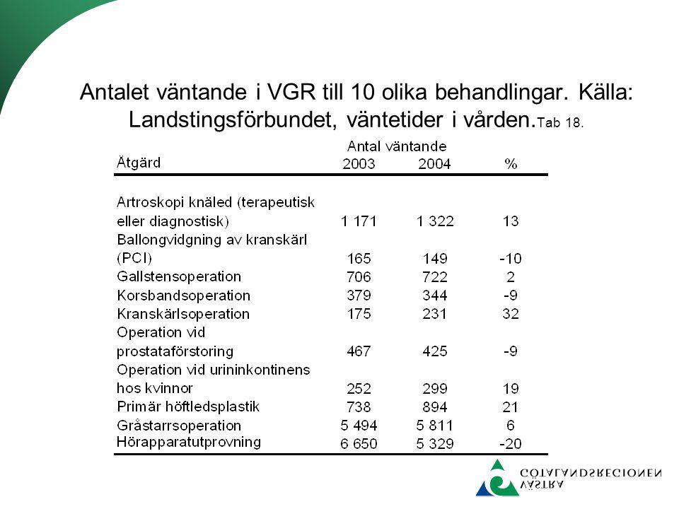 Antalet väntande i VGR till 10 olika behandlingar