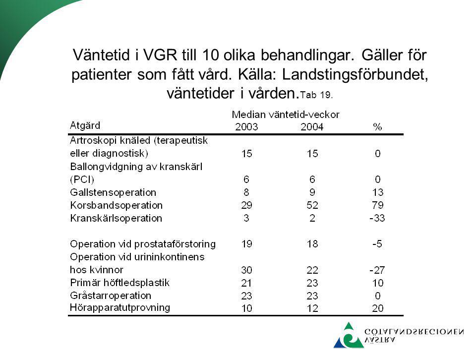 Väntetid i VGR till 10 olika behandlingar