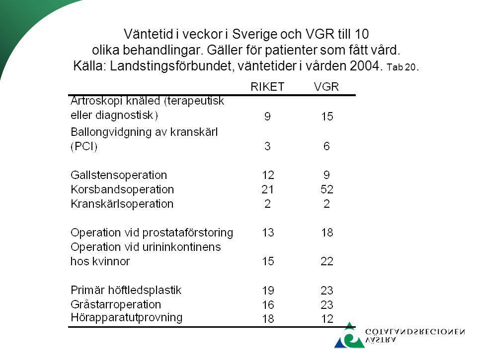 Väntetid i veckor i Sverige och VGR till 10 olika behandlingar