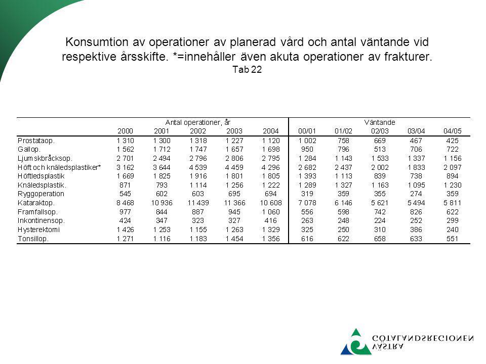 Konsumtion av operationer av planerad vård och antal väntande vid respektive årsskifte.