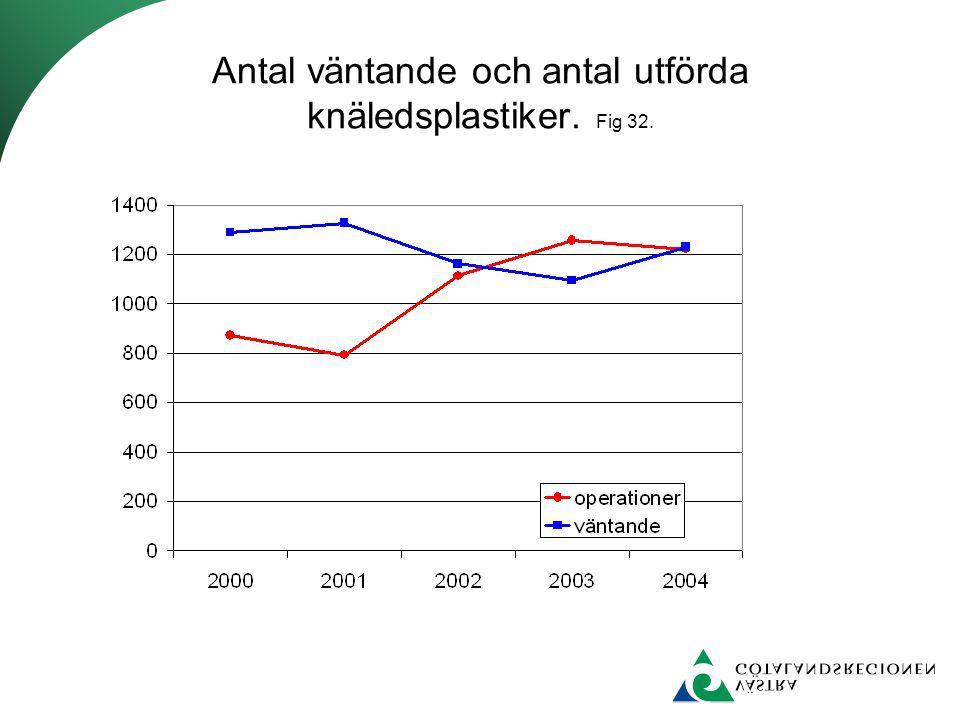Antal väntande och antal utförda knäledsplastiker. Fig 32.