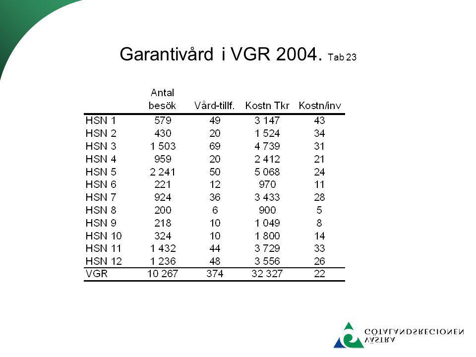 Garantivård i VGR 2004. Tab 23