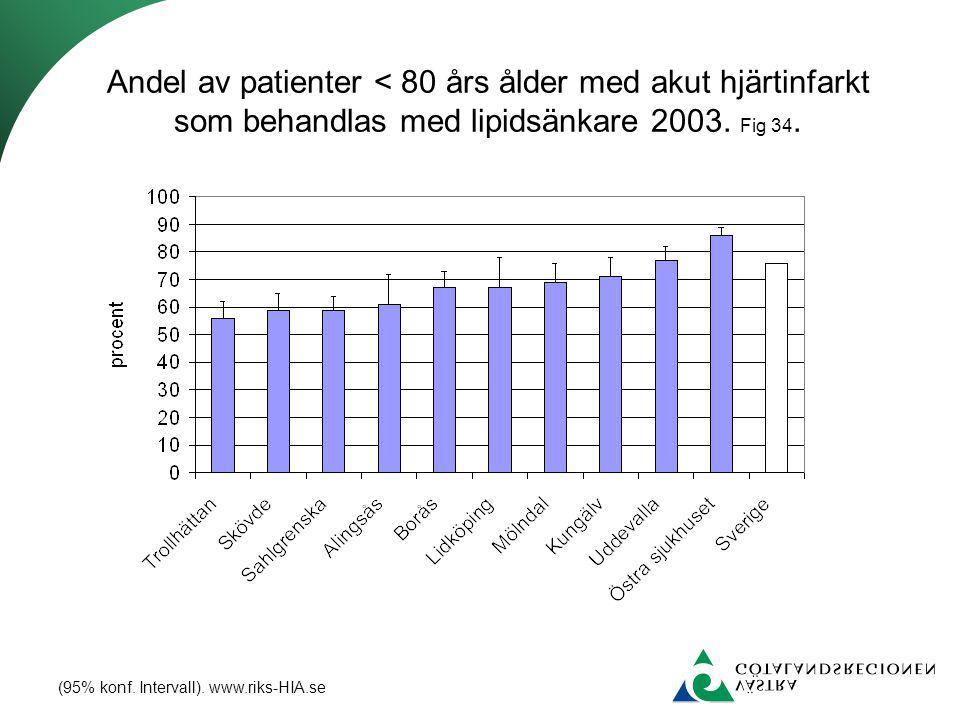 Andel av patienter < 80 års ålder med akut hjärtinfarkt som behandlas med lipidsänkare 2003. Fig 34.