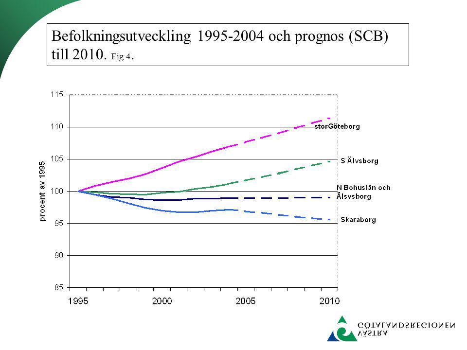 Befolkningsutveckling 1995-2004 och prognos (SCB) till 2010. Fig 4.