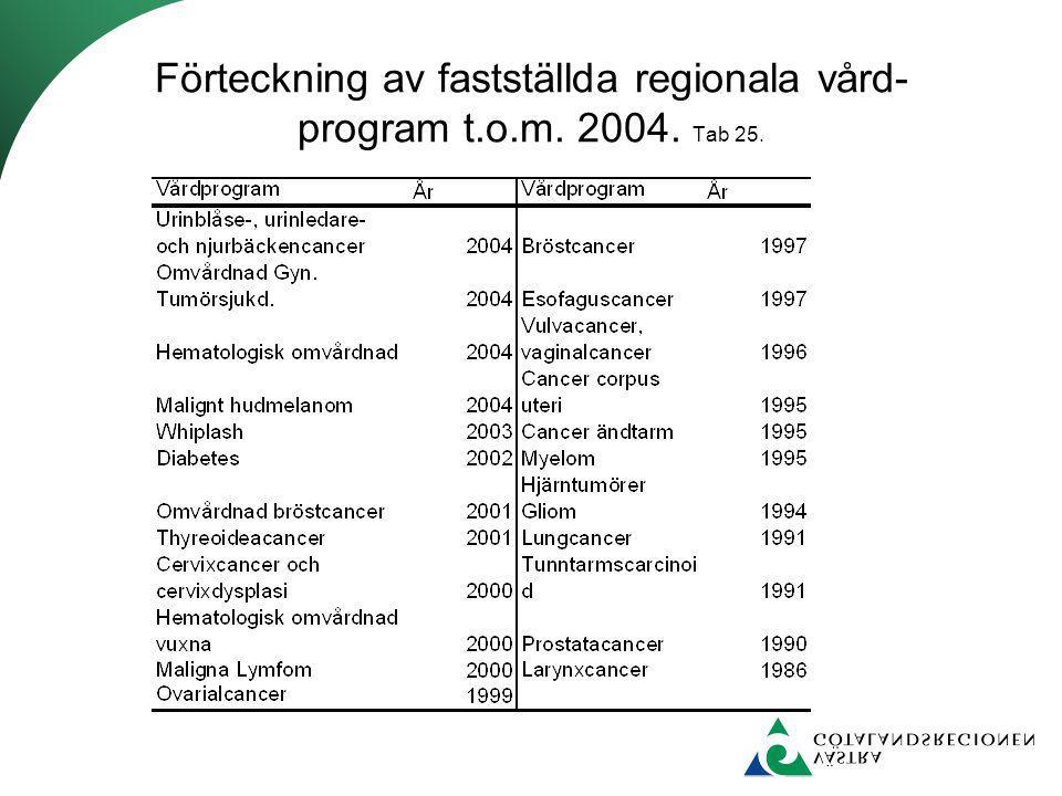 Förteckning av fastställda regionala vård-program t.o.m. 2004. Tab 25.