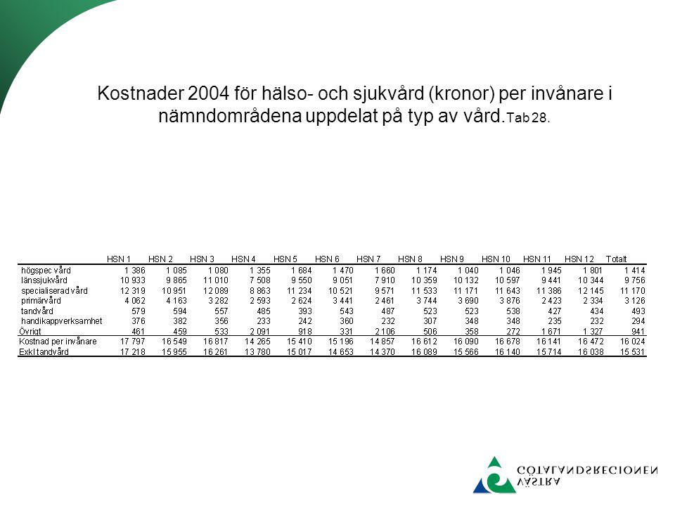 Kostnader 2004 för hälso- och sjukvård (kronor) per invånare i nämndområdena uppdelat på typ av vård.Tab 28.