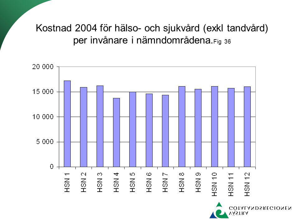 Kostnad 2004 för hälso- och sjukvård (exkl tandvård) per invånare i nämndområdena.Fig 36
