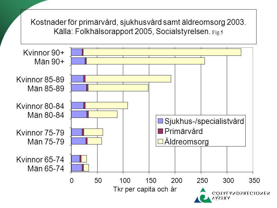 Sjukhus-/specialistvård Primärvård Äldreomsorg
