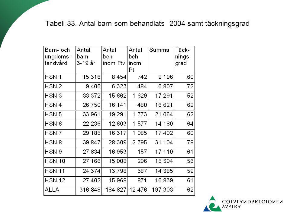 Tabell 33. Antal barn som behandlats 2004 samt täckningsgrad