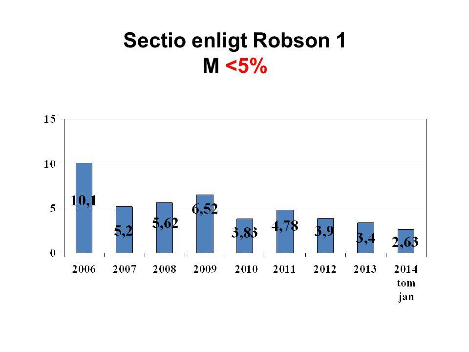 Sectio enligt Robson 1 M <5%
