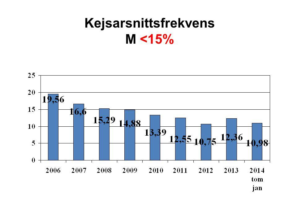 Kejsarsnittsfrekvens M <15%