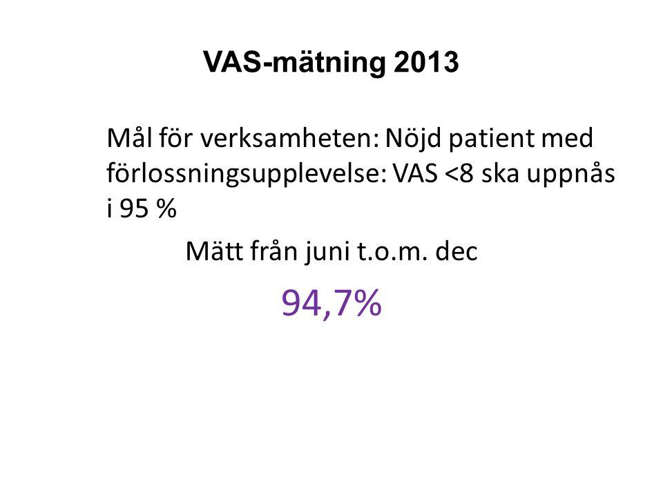 VAS-mätning 2013 Mål för verksamheten: Nöjd patient med förlossningsupplevelse: VAS <8 ska uppnås i 95 %
