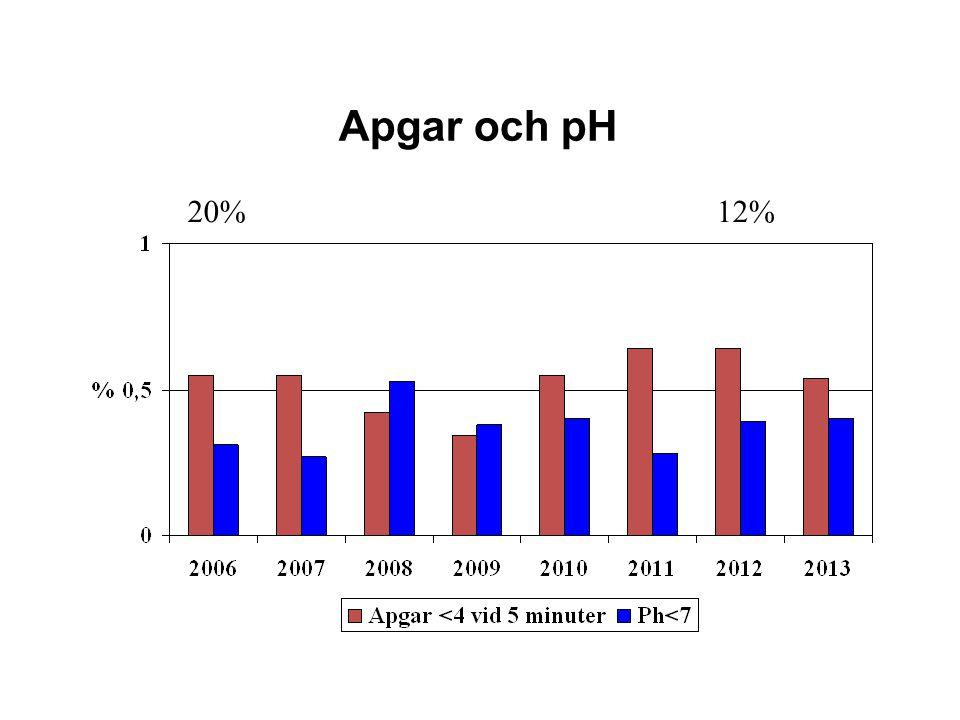 Apgar och pH 20% 12% Inte fler dåliga barn