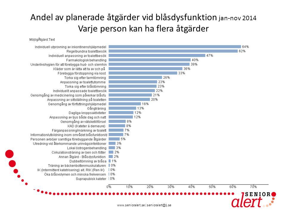 Andel av planerade åtgärder vid blåsdysfunktion jan-nov 2014 Varje person kan ha flera åtgärder