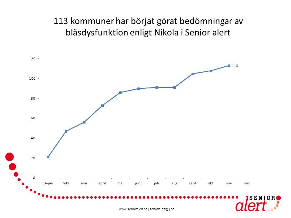 113 kommuner har börjat görat bedömningar av blåsdysfunktion enligt Nikola i Senior alert
