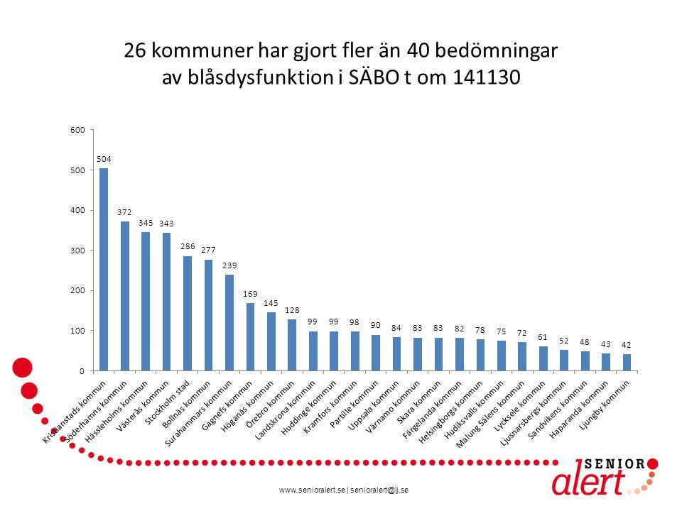 26 kommuner har gjort fler än 40 bedömningar av blåsdysfunktion i SÄBO t om 141130