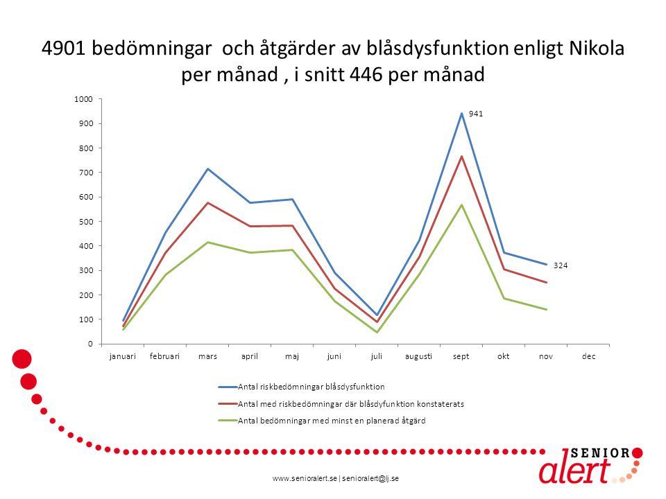 4901 bedömningar och åtgärder av blåsdysfunktion enligt Nikola per månad , i snitt 446 per månad
