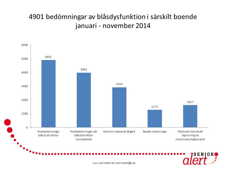 4901 bedömningar av blåsdysfunktion i särskilt boende januari - november 2014