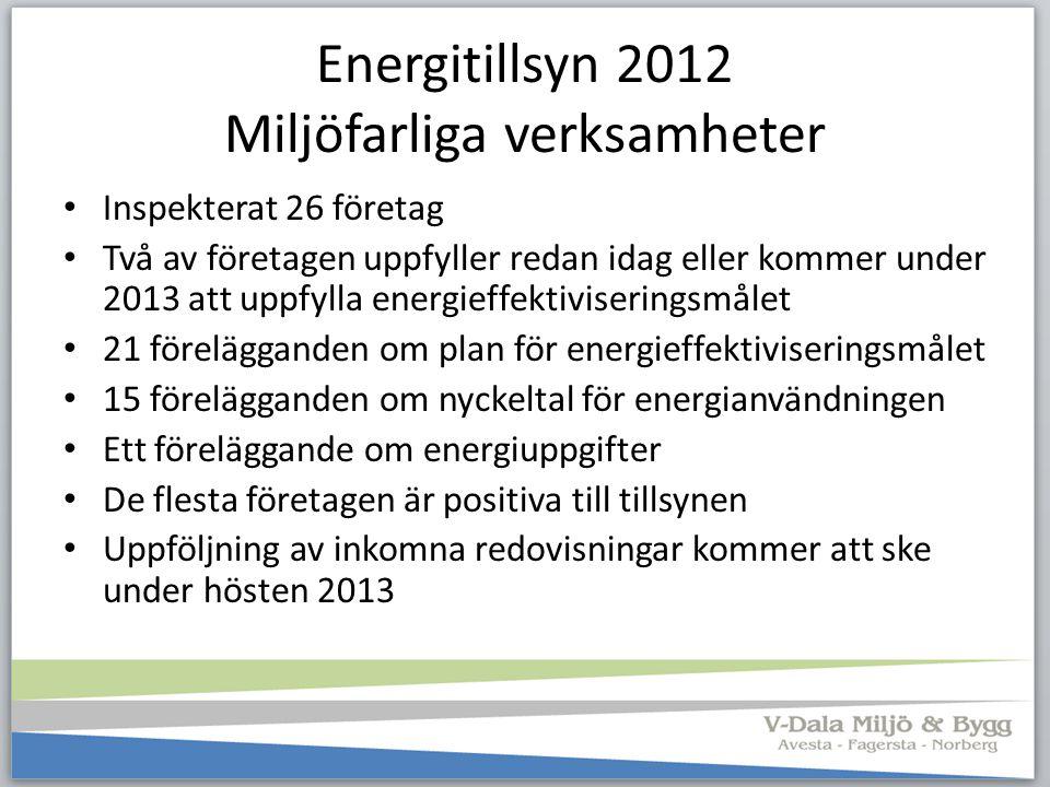 Energitillsyn 2012 Miljöfarliga verksamheter
