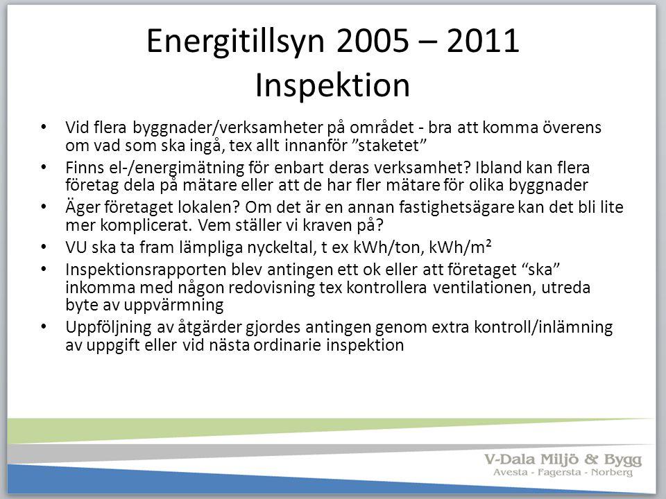 Energitillsyn 2005 – 2011 Inspektion