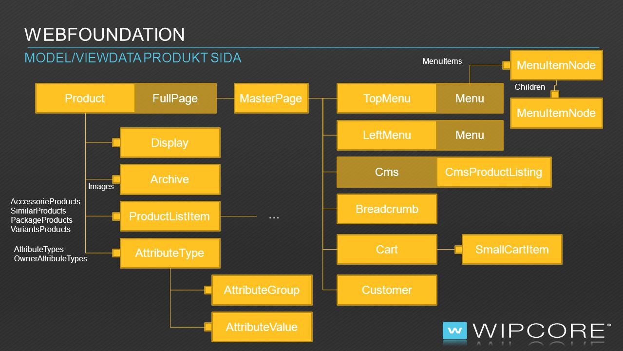 Webfoundation Model/ViewData Produkt sida MenuItemNode Product