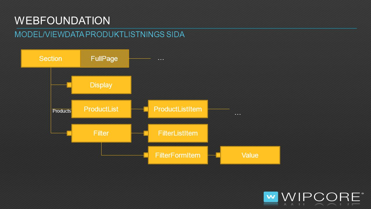 Webfoundation Model/ViewData Produktlistnings sida Section FullPage …