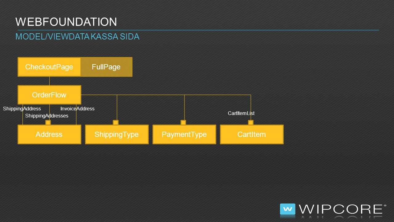 Webfoundation Model/ViewData Kassa sida CheckoutPage FullPage