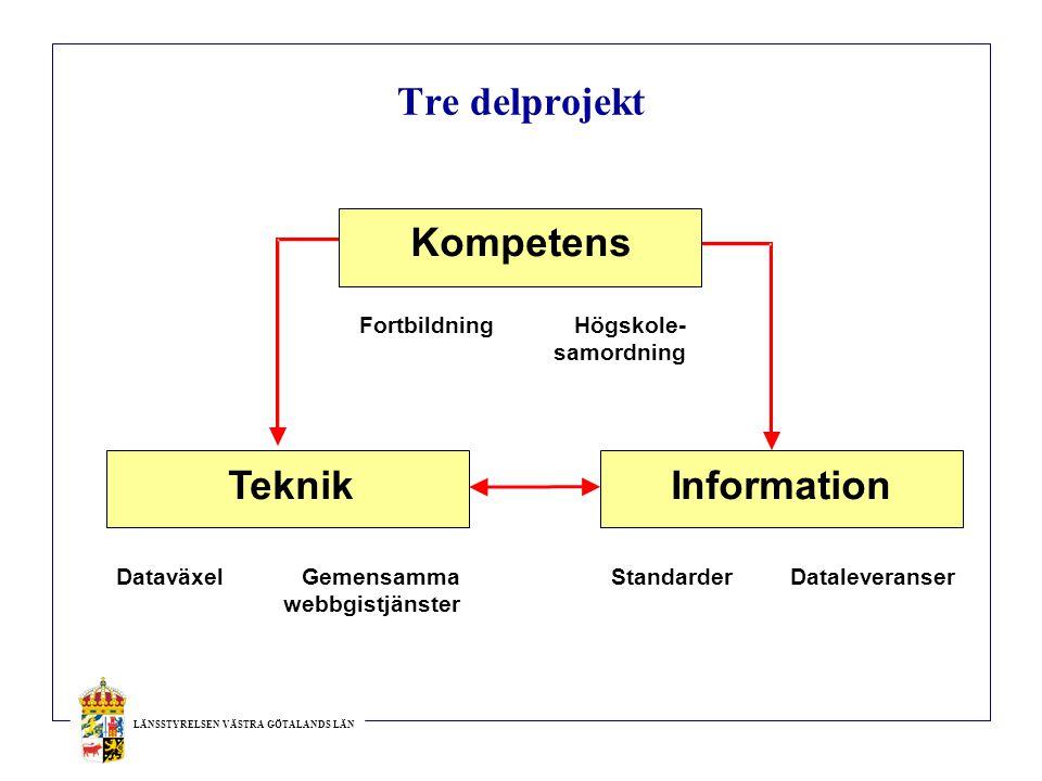 Tre delprojekt Kompetens Teknik Information Fortbildning