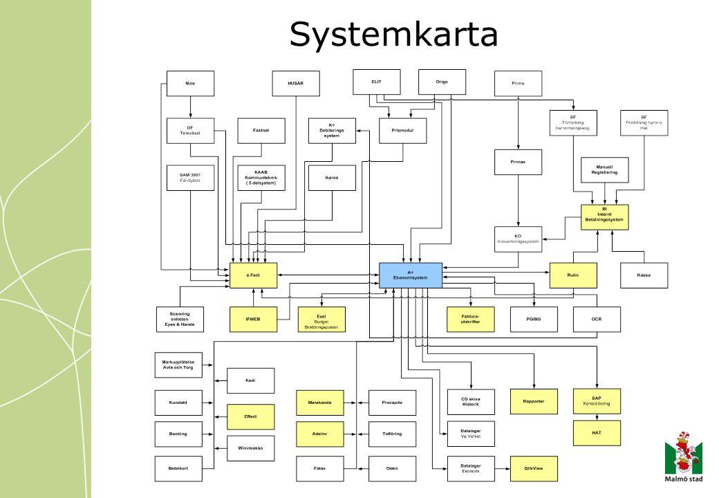 Systemkarta