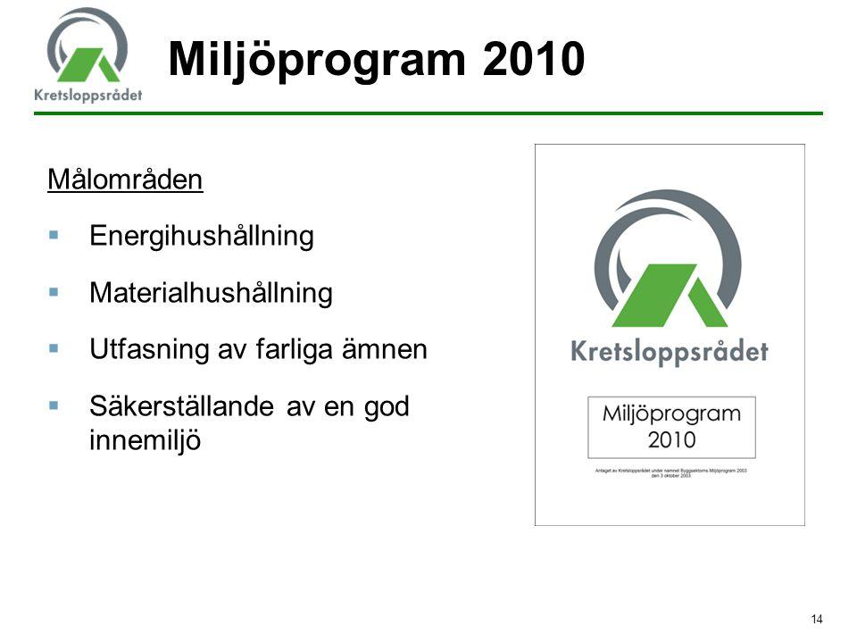 Miljöprogram 2010 Målområden Energihushållning Materialhushållning