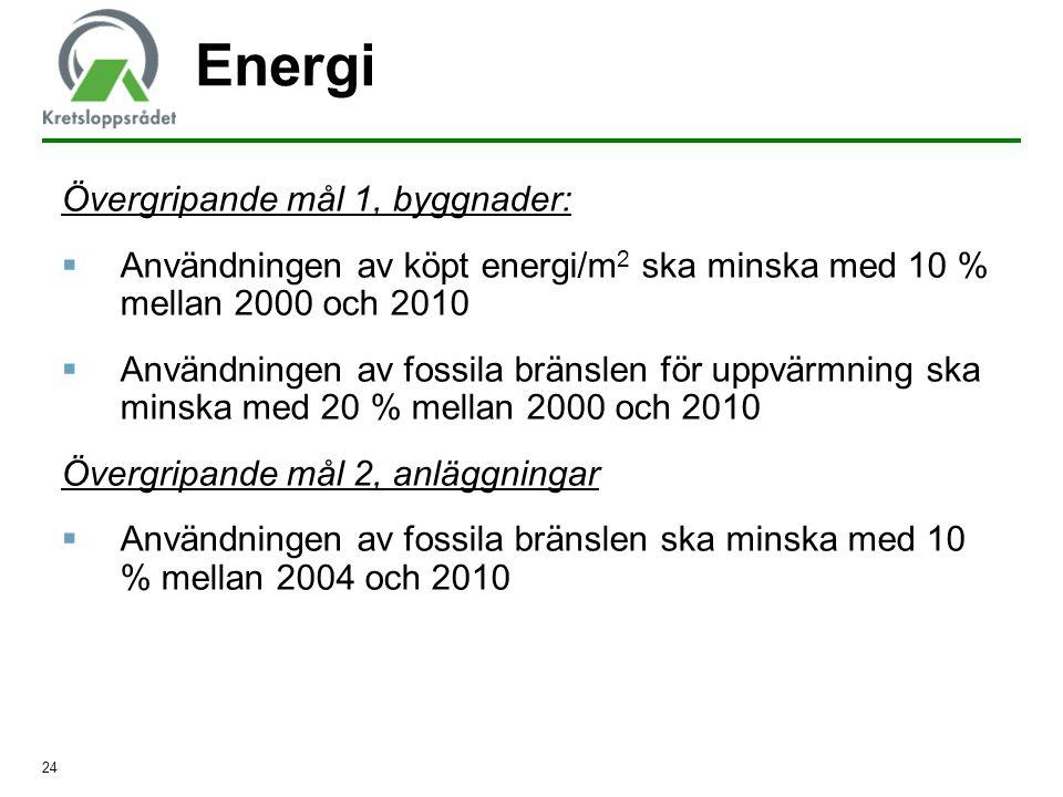 Energi Övergripande mål 1, byggnader: