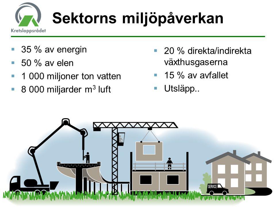 Sektorns miljöpåverkan