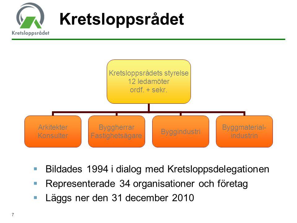 Kretsloppsrådet Bildades 1994 i dialog med Kretsloppsdelegationen