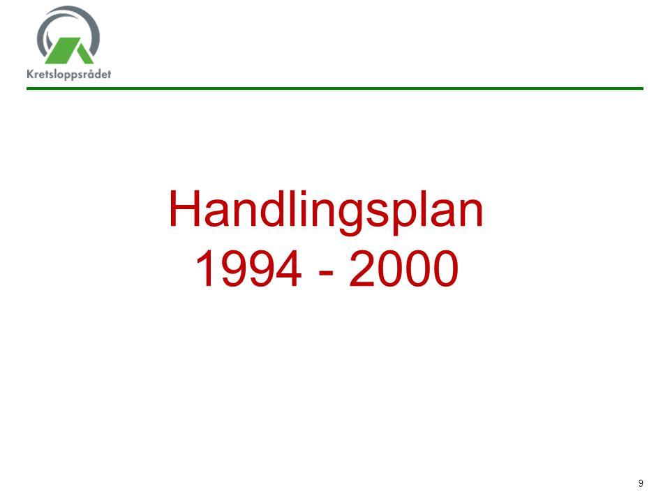 Handlingsplan 1994 - 2000