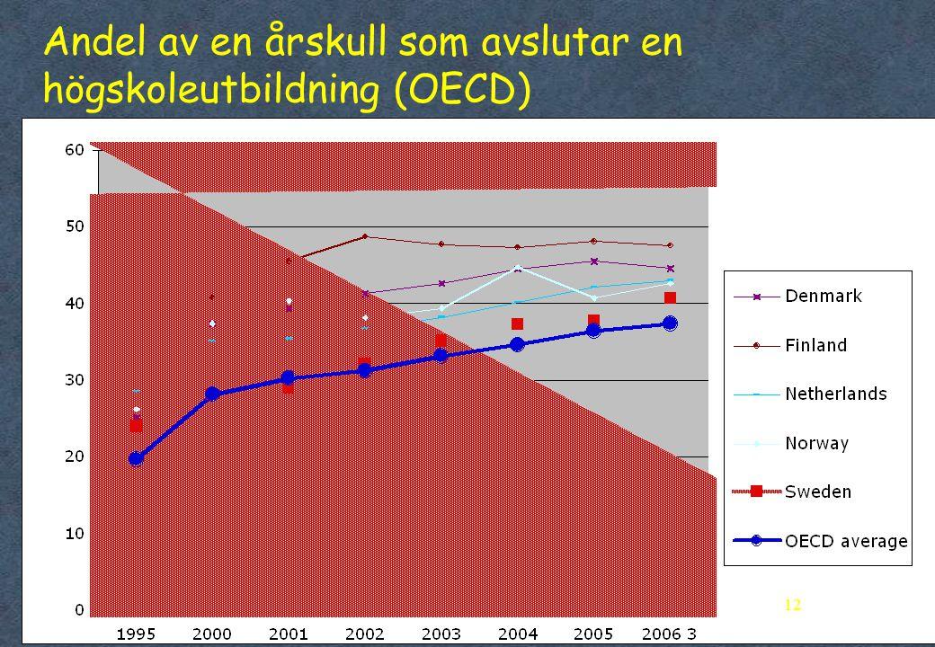 Andel av en årskull som avslutar en högskoleutbildning (OECD)