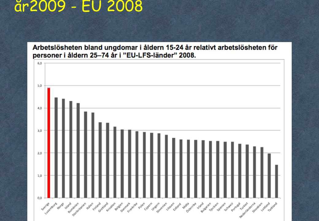 Relativ arbetslöshet 16-24 år jfr 25-74 år2009 - EU 2008