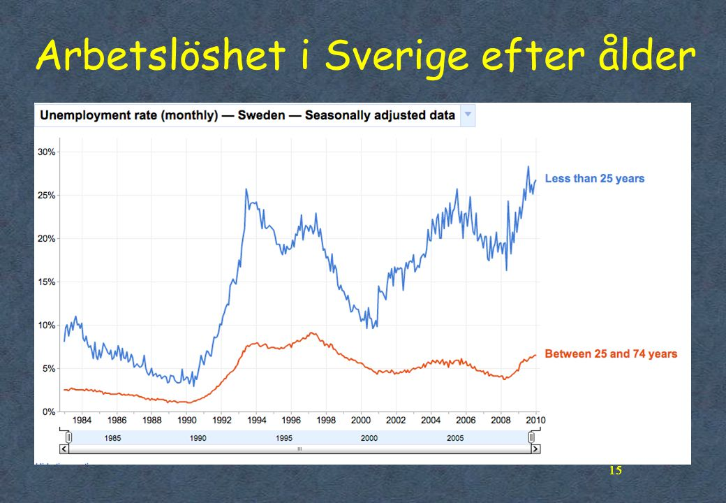 Arbetslöshet i Sverige efter ålder