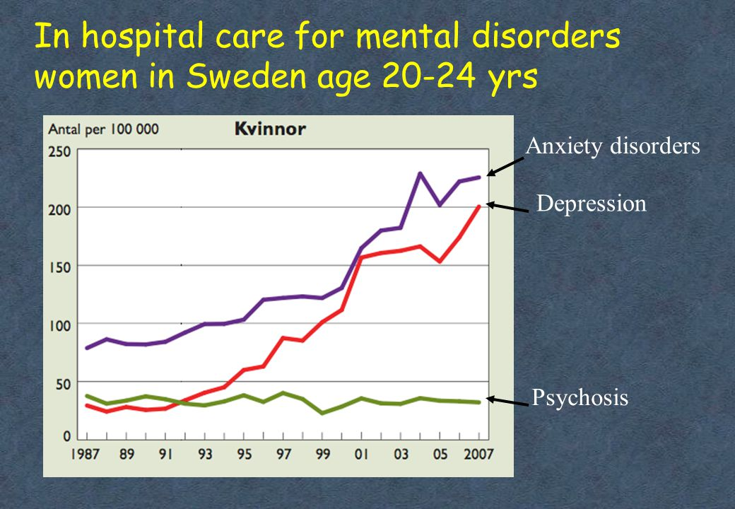 In hospital care for mental disorders women in Sweden age 20-24 yrs