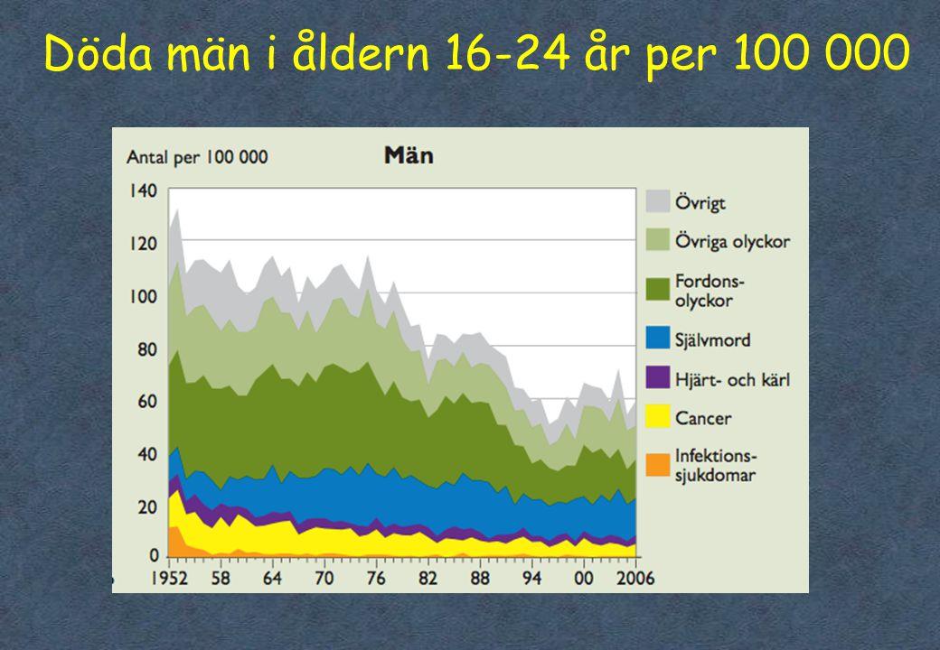 Döda män i åldern 16-24 år per 100 000