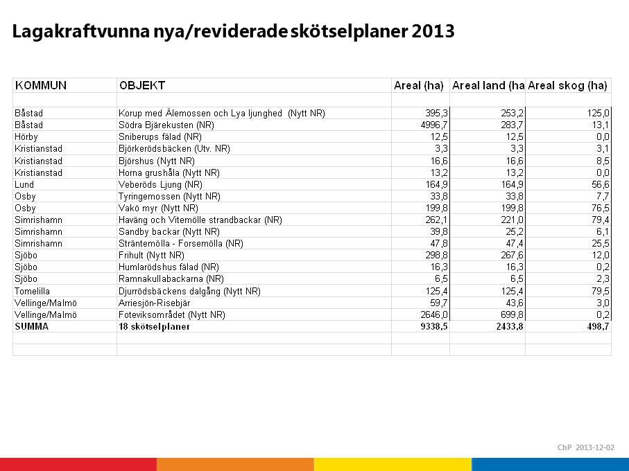 Lagakraftvunna nya/reviderade skötselplaner 2013