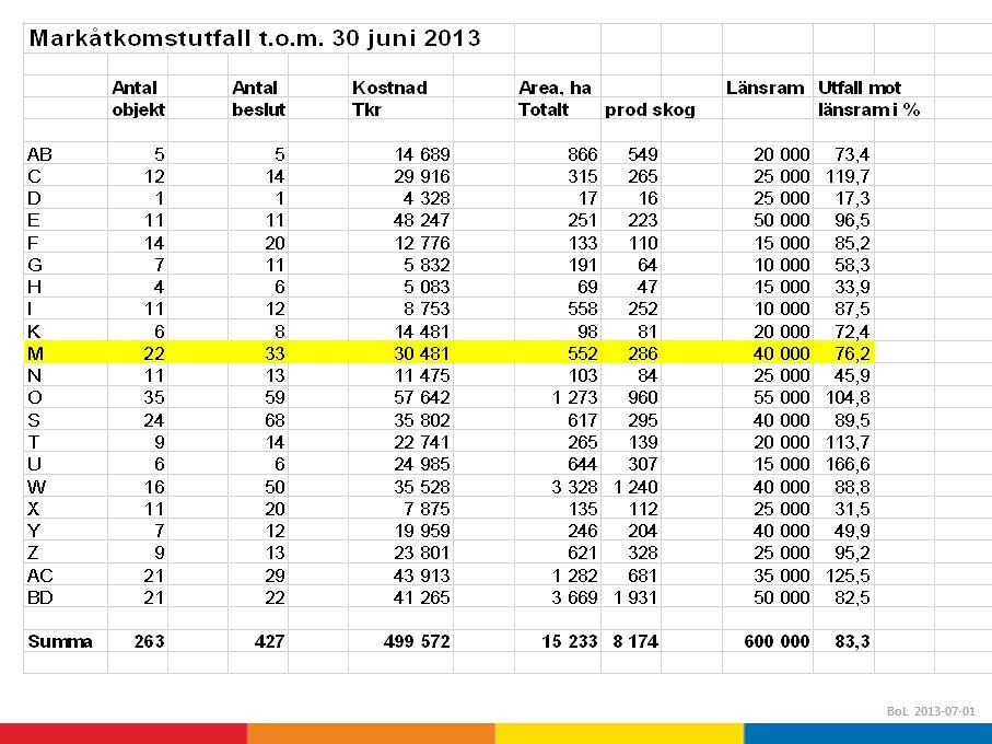 BoL 2013-07-01
