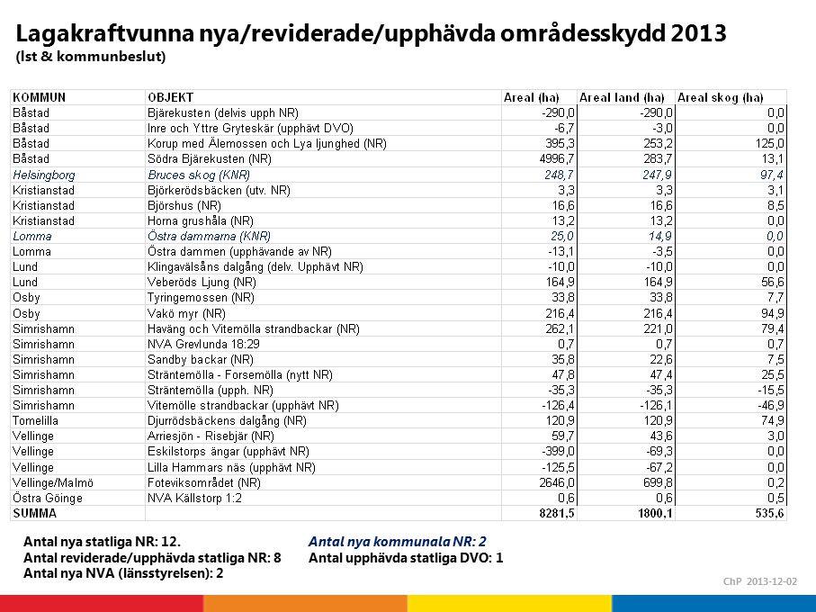 Lagakraftvunna nya/reviderade/upphävda områdesskydd 2013 (lst & kommunbeslut)