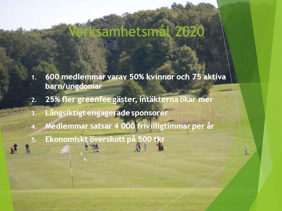 Verksamhetsmål 2020 600 medlemmar varav 50% kvinnor och 75 aktiva barn/ungdomar. 25% fler greenfee gäster, intäkterna ökar mer.