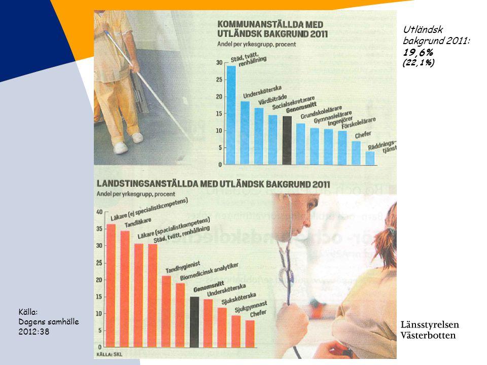 Utländsk bakgrund 2011: 19,6% (22,1%) Källa: Dagens samhälle 2012:38
