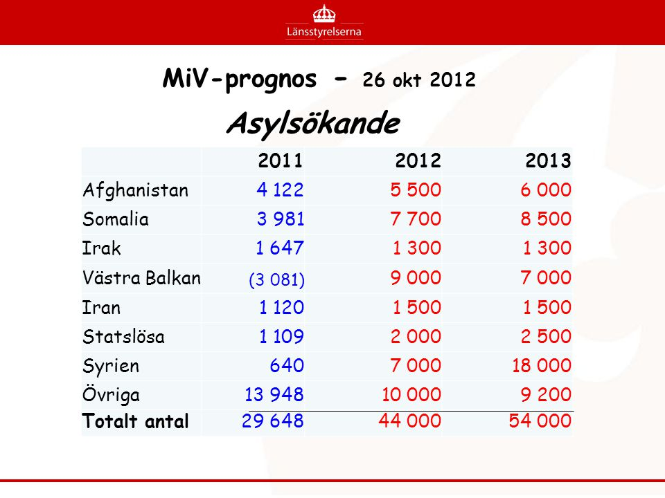 Asylsökande MiV-prognos - 26 okt 2012 2011 2012 2013 Afghanistan 4 122