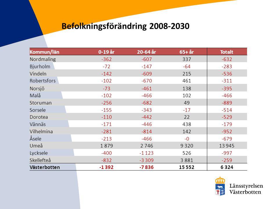 Befolkningsförändring 2008-2030