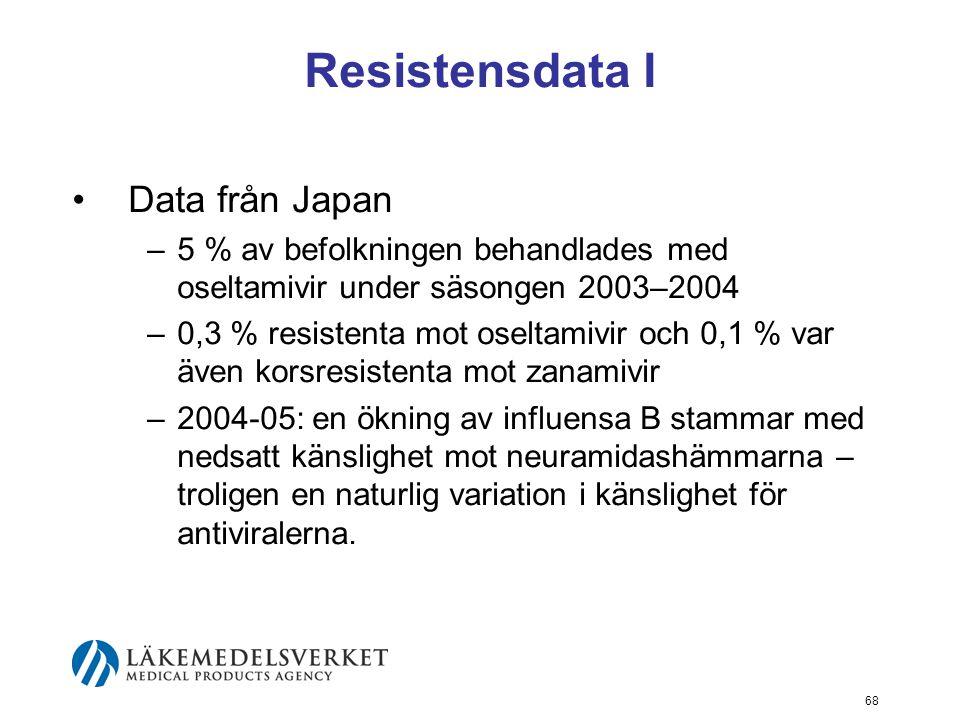 Resistensdata I Data från Japan
